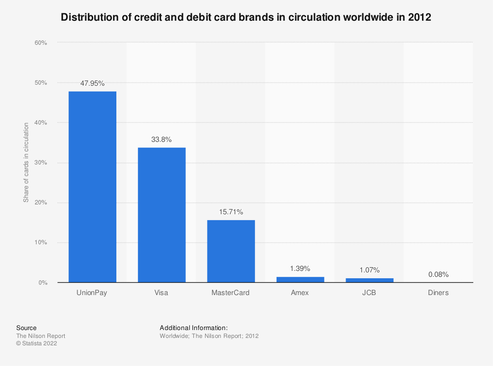 Statistic: Distribution of credit and debit card brands in circulation worldwide in 2012 | Statista