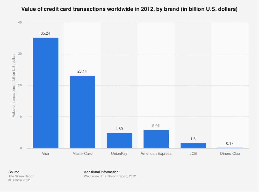 Statistic: Value of credit card transactions worldwide in 2012, by brand (in billion U.S. dollars) | Statista
