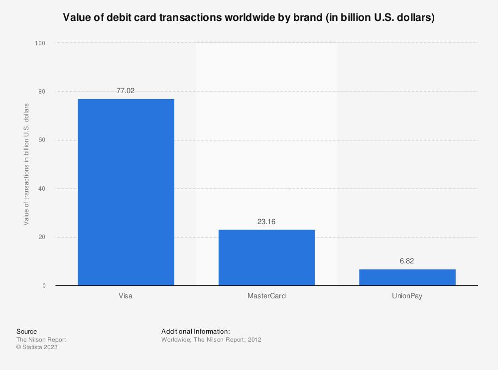 Statistic: Value of debit card transactions worldwide by brand (in billion U.S. dollars) | Statista