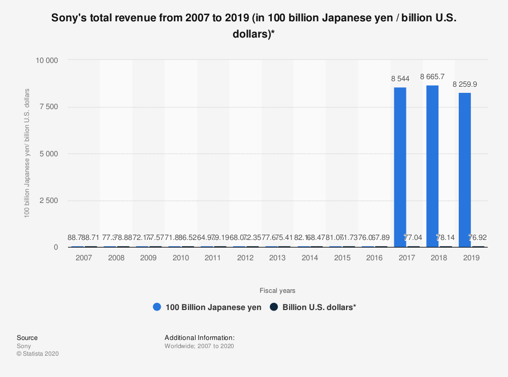 Statistic: Sony's total revenue from 2007 to 2018 (in 100 billion Japanese yen / billion U.S. dollars)* | Statista