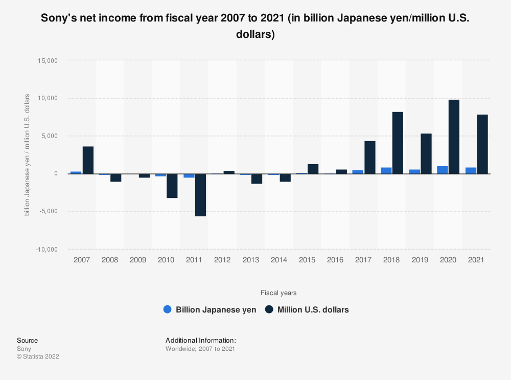 Statistic: Sony's net income from 2007 to 2018 (in billion Japanese yen/million U.S. dollars) | Statista