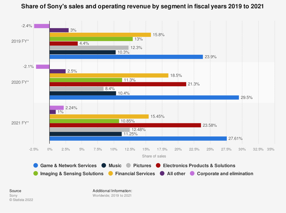 Statistic: Share of Sony's sales and operating revenue by segment in the 2017 fiscal year* | Statista