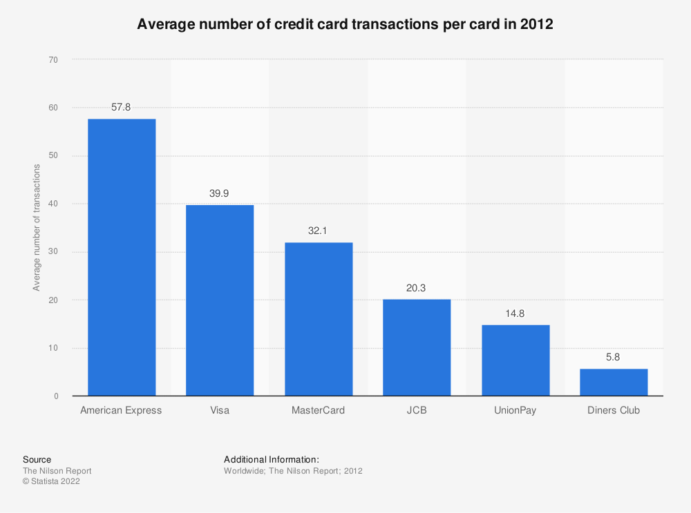 Statistic: Average number of credit card transactions per card in 2012 | Statista