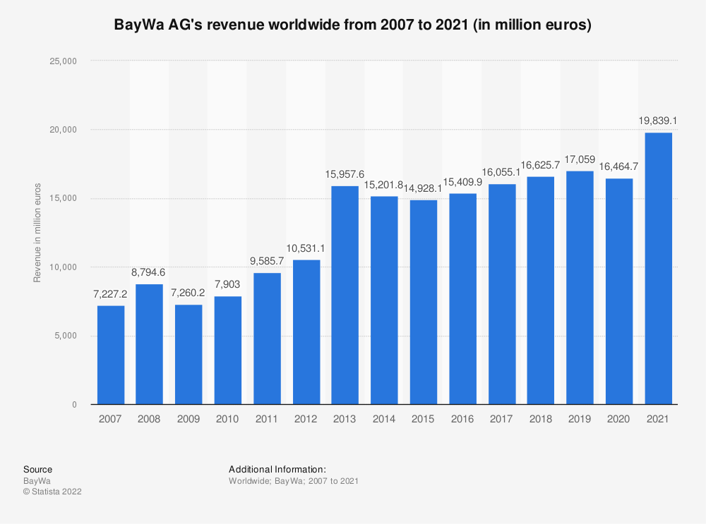 Statistic: BayWa AG's revenue worldwide from 2007 to 2018 (in million euros) | Statista