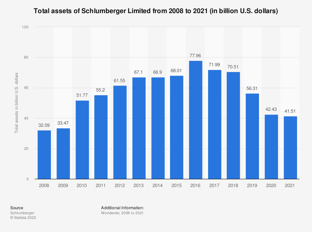 Statistic: Schlumberger Limited's total assets from 2008 to 2019 (in billion U.S. dollars) | Statista