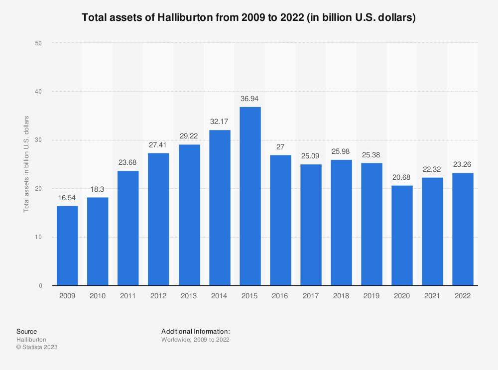 Statistic: Halliburton's total assets from 2008 to 2018 (in billion U.S. dollars) | Statista