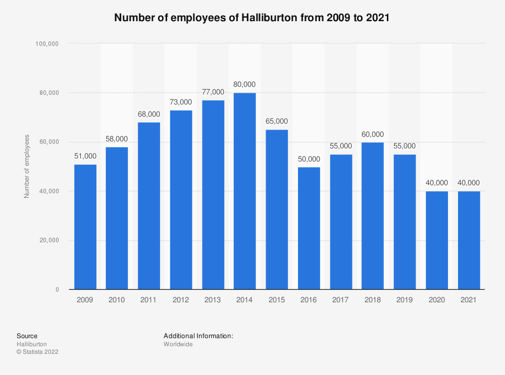 Statistic: Halliburton's number of employees from 2007 to 2018 | Statista