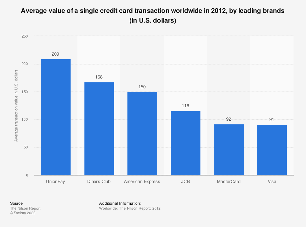 Statistic: Average value of a single credit card transaction worldwide in 2012, by leading brands (in U.S. dollars) | Statista