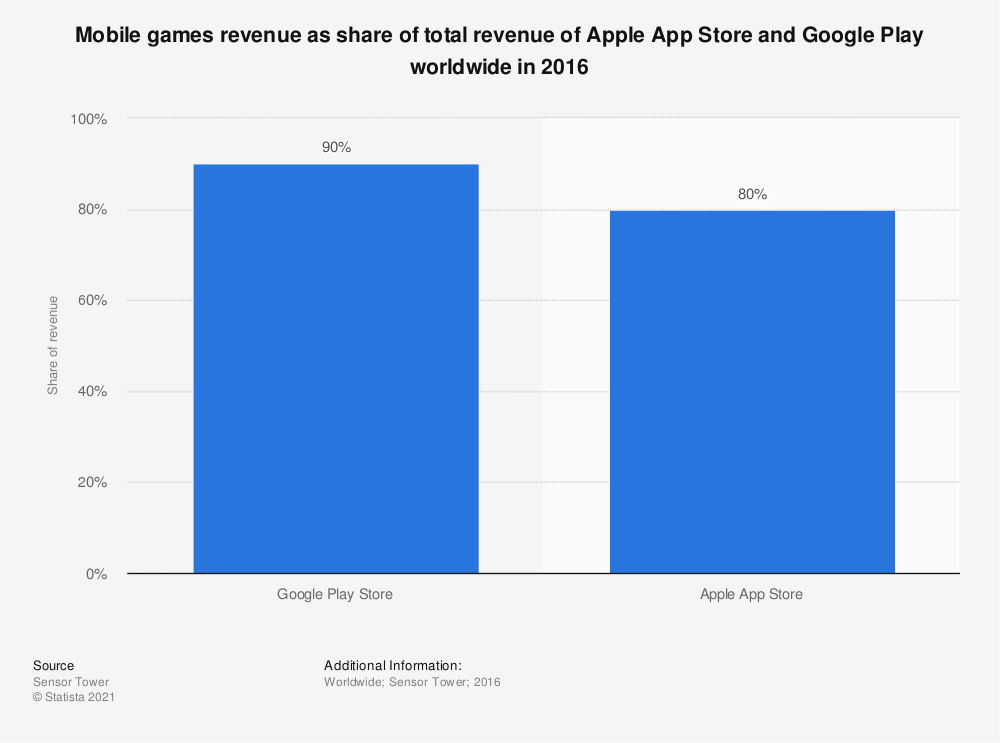 Statistic: Mobile games revenue as share of total revenue of Apple App Store and Google Play worldwide in 2016 | Statista