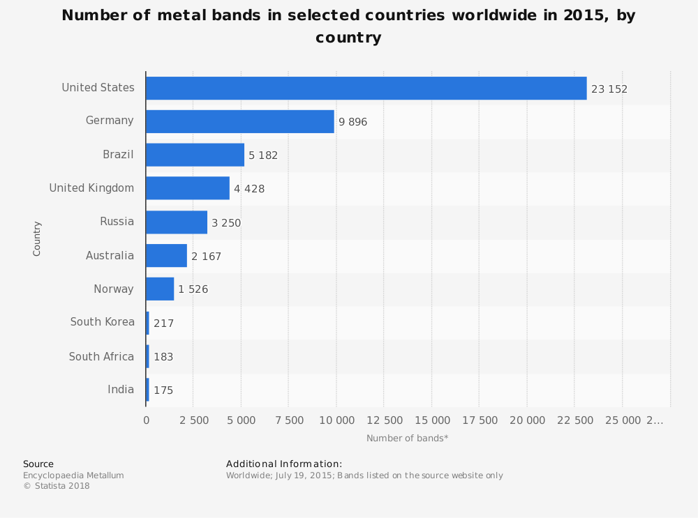 Statistic: Number of metal bands in selected countries worldwide in 2015, by country | Statista