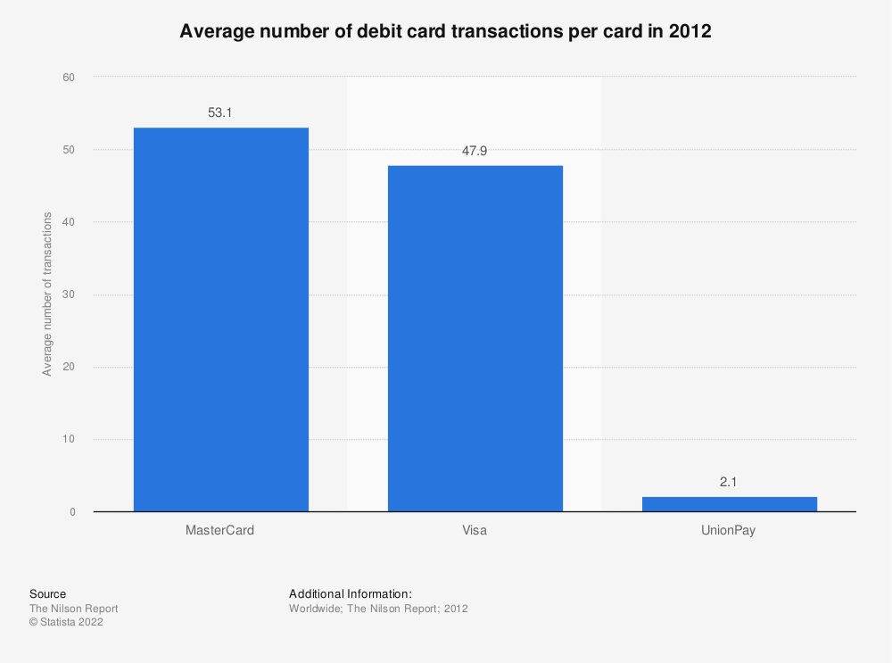 Statistic: Average number of debit card transactions per card in 2012 | Statista