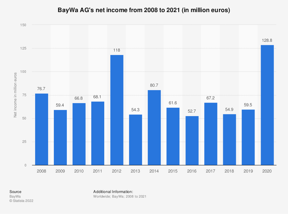 Statistic: BayWa AG's net income from 2008 to 2018 (in million euros) | Statista