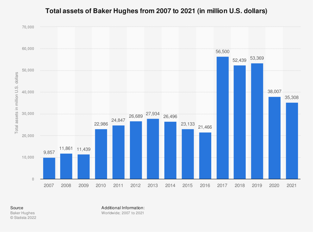 Statistic: Total assets of Baker Hughes from 2007 to 2020 (in million U.S. dollars) | Statista