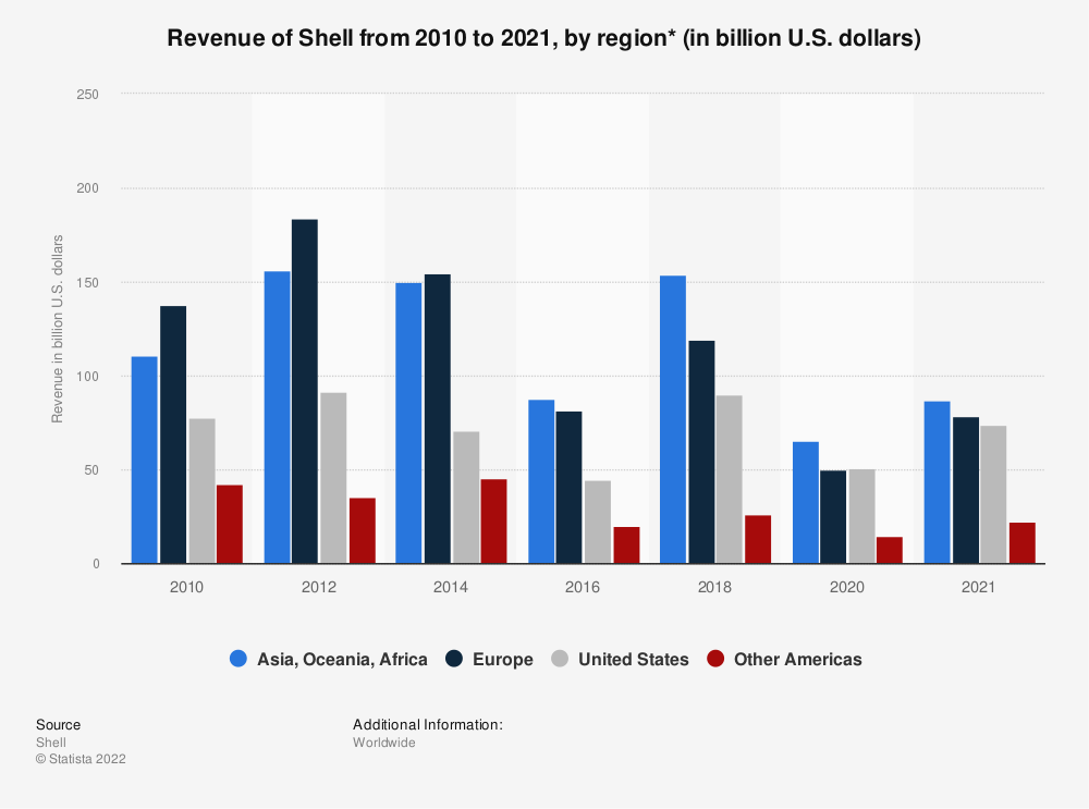Statistic: Royal Dutch Shell's revenue from 2010 to 2018, by region (in billion U.S. dollars)* | Statista