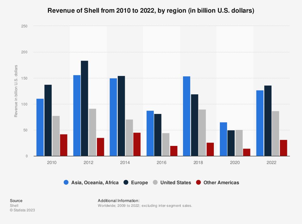 Statistic: Royal Dutch Shell's revenue from 2010 to 2018, by region (in billion U.S. dollars)*   Statista