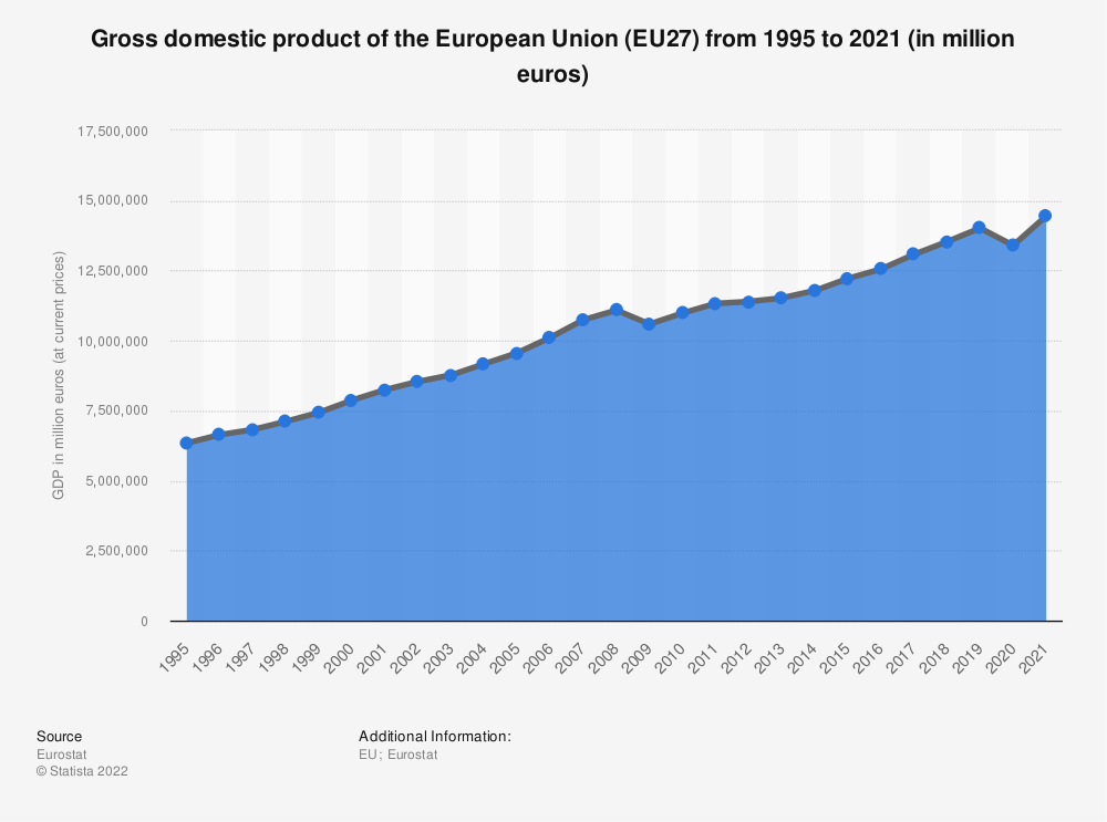 Statistic: European Union: Gross domestic product (GDP) in current prices from 2008 to 2018 (in trillion euros)   Statista