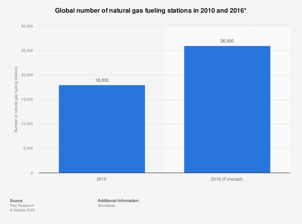 Statistic: Global number of natural gas fueling stations in 2010 and 2016* | Statista