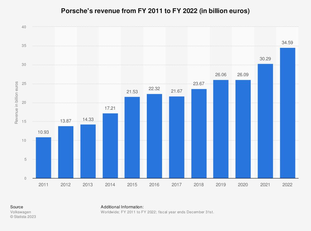 Statistic: Porsche's revenue from FY 2011 to FY 2019 (in billion euros) | Statista