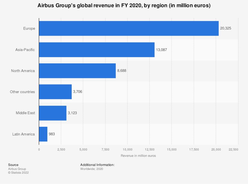 Statistic: Airbus Group's global revenue in FY 2020, by region (in million euros)   Statista
