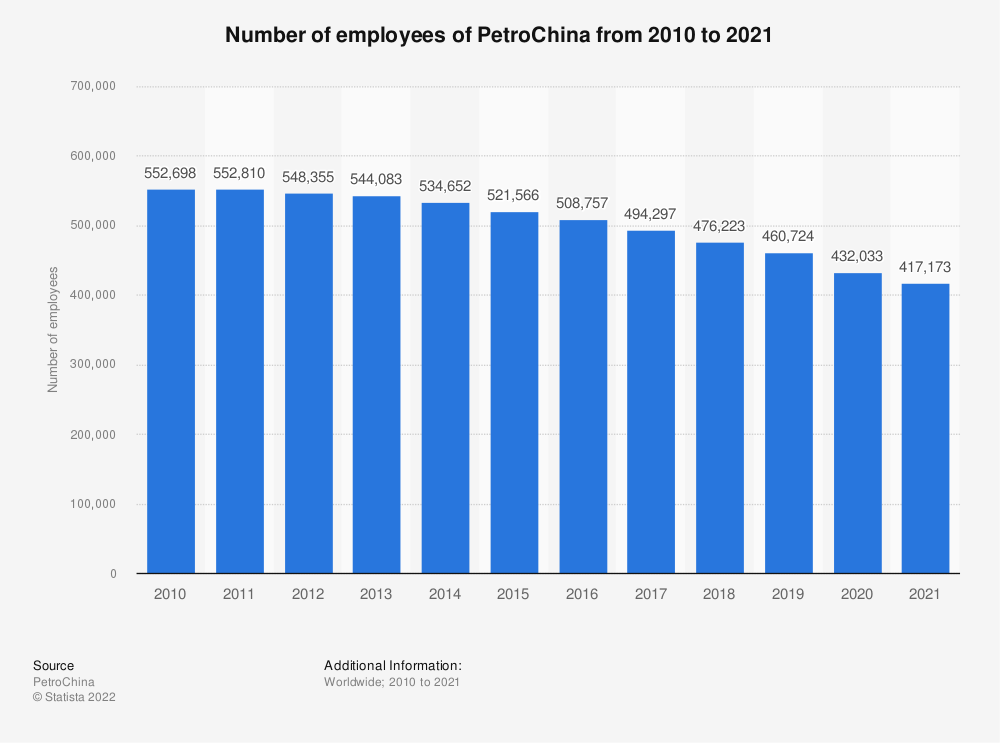 Statistic: PetroChina's number of employees from 2009 to 2019* | Statista