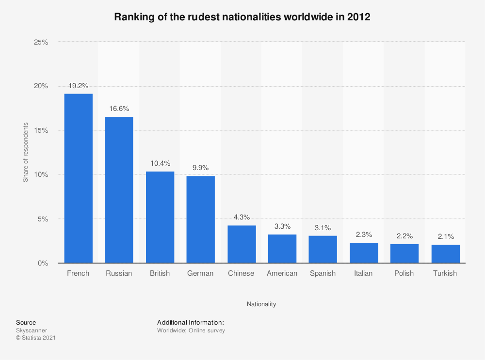 Statistic: Ranking of the rudest nationalities worldwide in 2012 | Statista