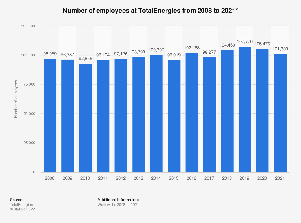 Statistic: Number of employees at Total S.A. from 2008 to 2019* | Statista