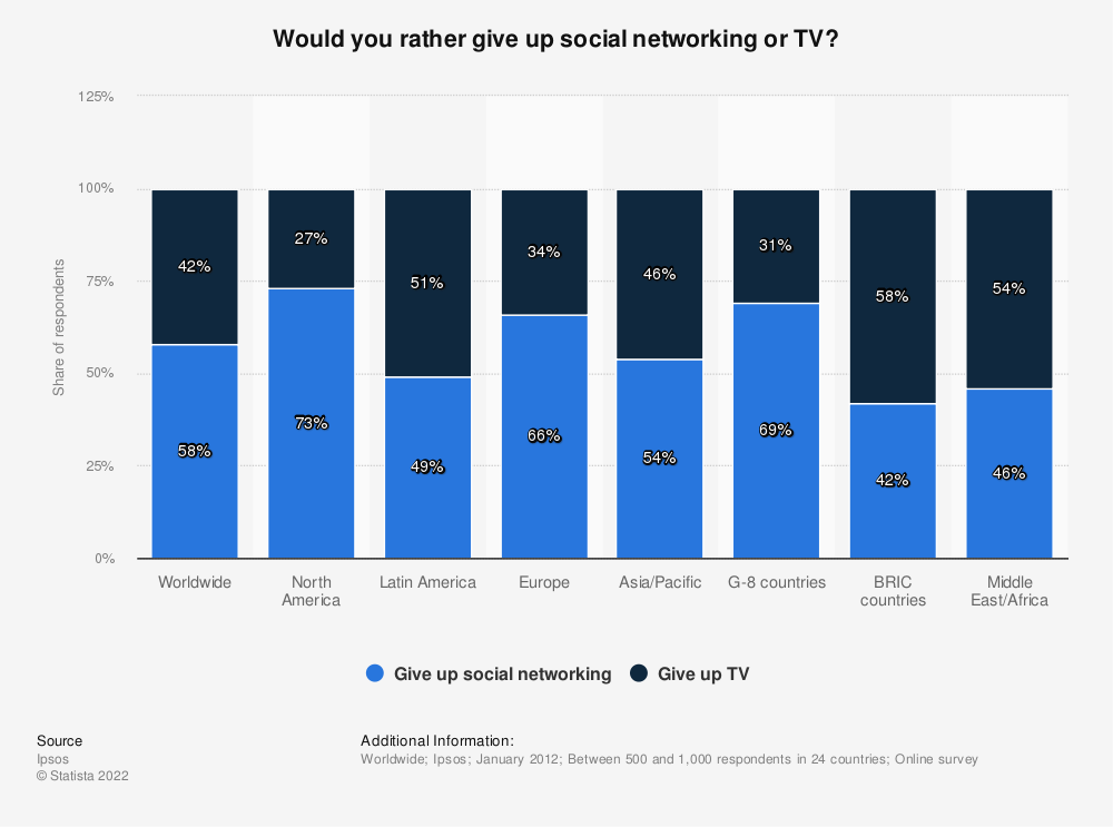 Statistic: Would you rather give up social networking or TV?   Statista