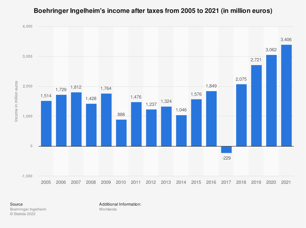 Statistic: Boehringer Ingelheim's income after taxes from 2005 to 2019 (in million euros) | Statista