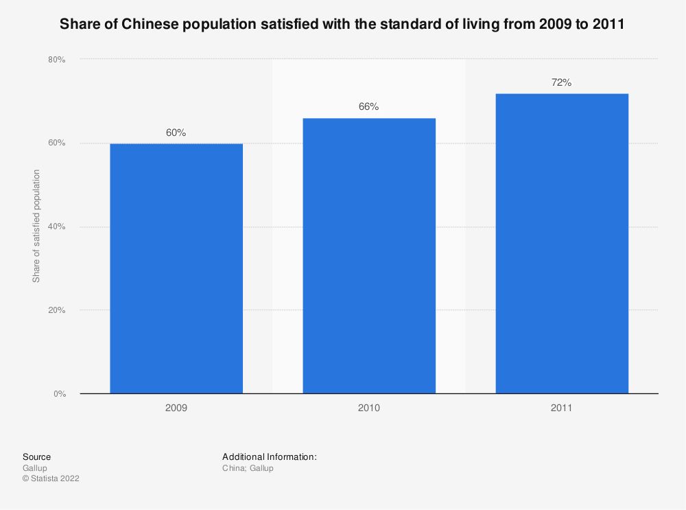 Statistic: Share of Chinese population satisfied with the standard of living from 2009 to 2011 | Statista