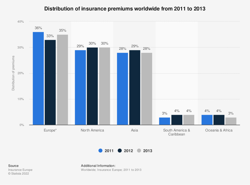 Statistic: Distribution of insurance premiums worldwide from 2011 to 2013 | Statista