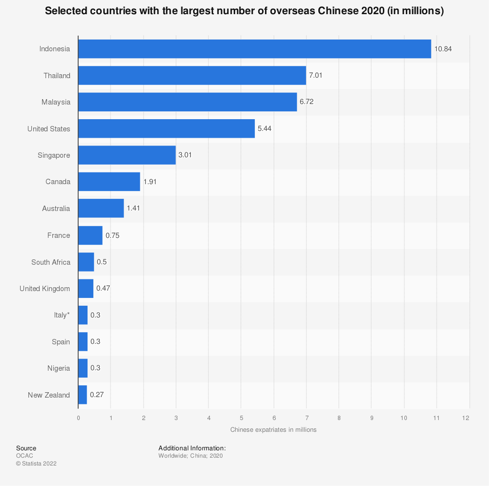 Statistic: Countries with the largest number of overseas Chinese (in millions) | Statista