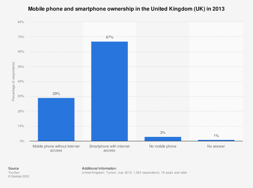 Statistic: Mobile phone and smartphone ownership in the United Kingdom (UK) in 2013 | Statista