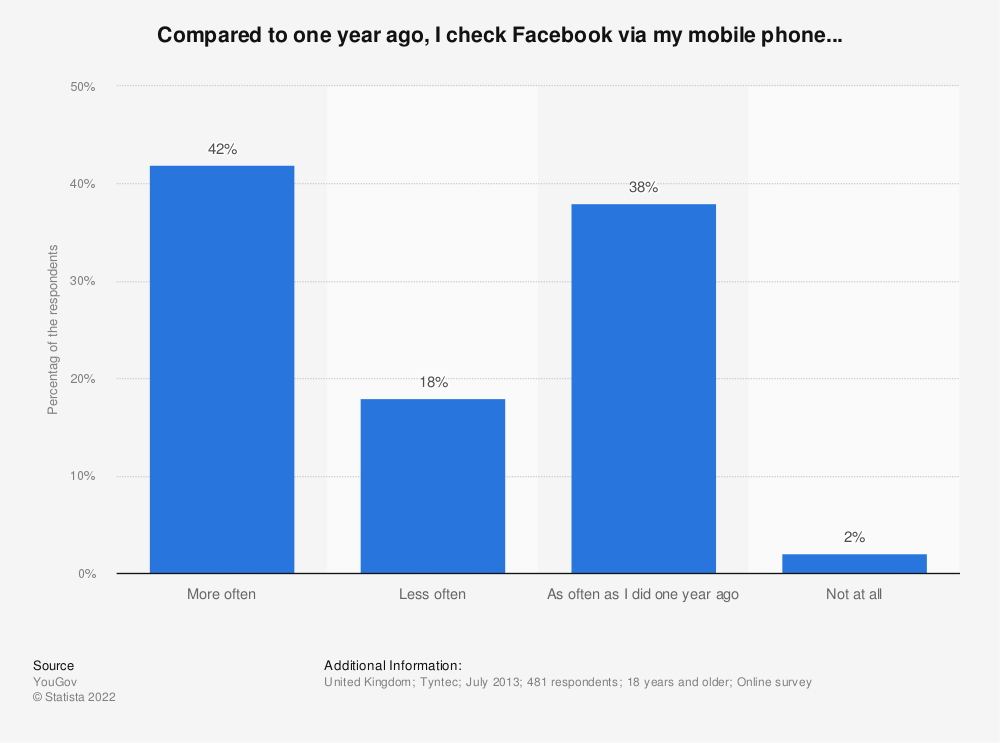Statistic: Compared to one year ago, I check Facebook via my mobile phone... | Statista