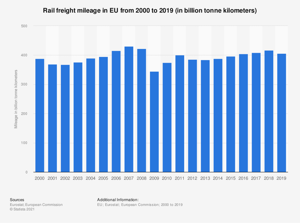Statistic: Rail freight mileage in EU from 2000 to 2016 (in billion tonne kilometers) | Statista