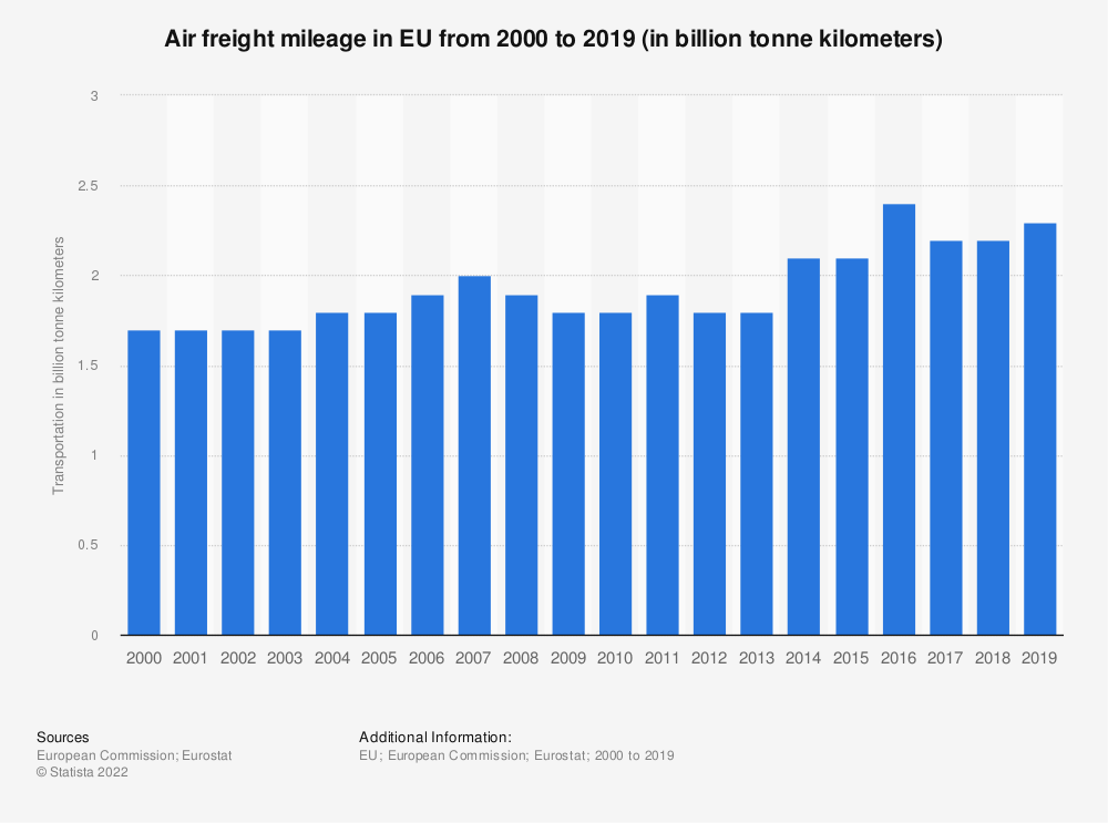 Statistic: Air freight mileage in EU from 2000 to 2017 (in billion tonne kilometers) | Statista