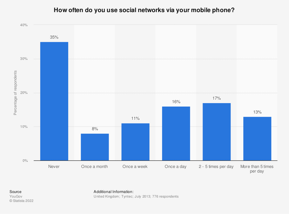 Statistic: How often do you use social networks via your mobile phone? | Statista