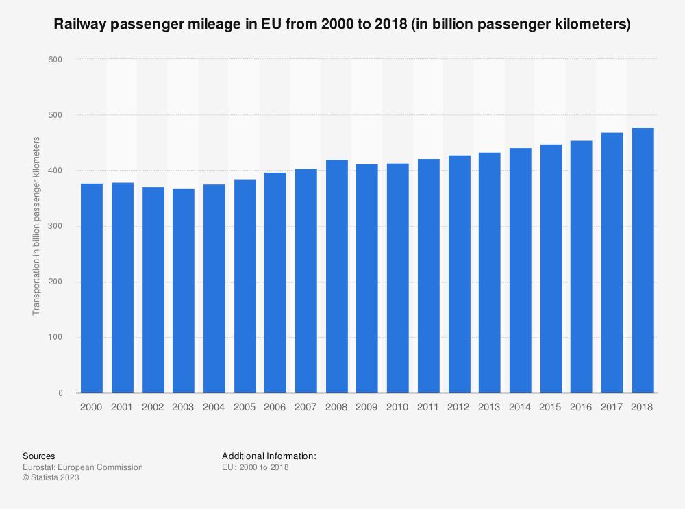 Statistic: Railway passenger mileage in EU from 2000 to 2018 (in billion passenger kilometers) | Statista