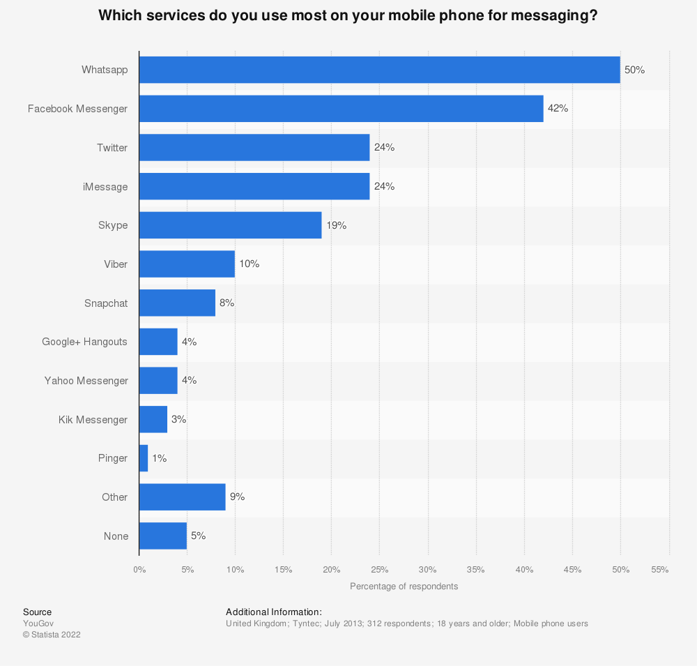 Statistic: Which services do you use most on your mobile phone for messaging? | Statista