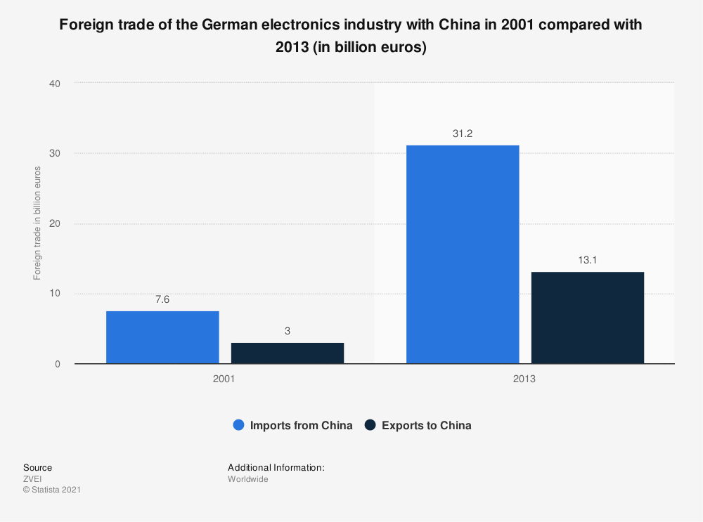 Statistic: Foreign trade of the German electronics industry with China in 2001 compared with 2013 (in billion euros) | Statista