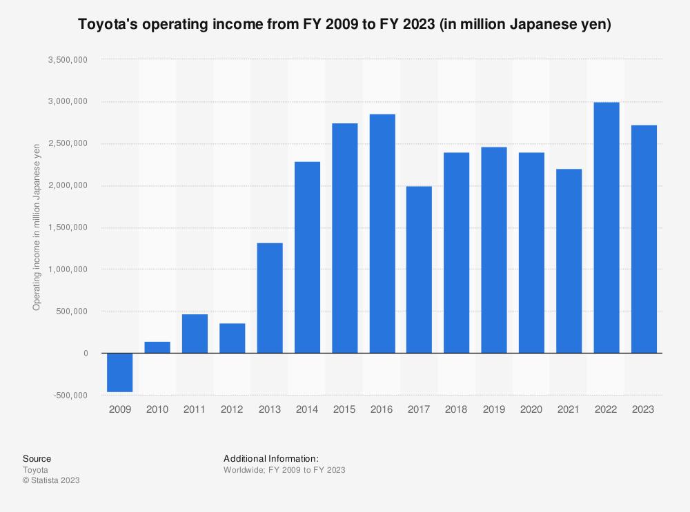 Toyota Motors Financial Statements Impremedia Net