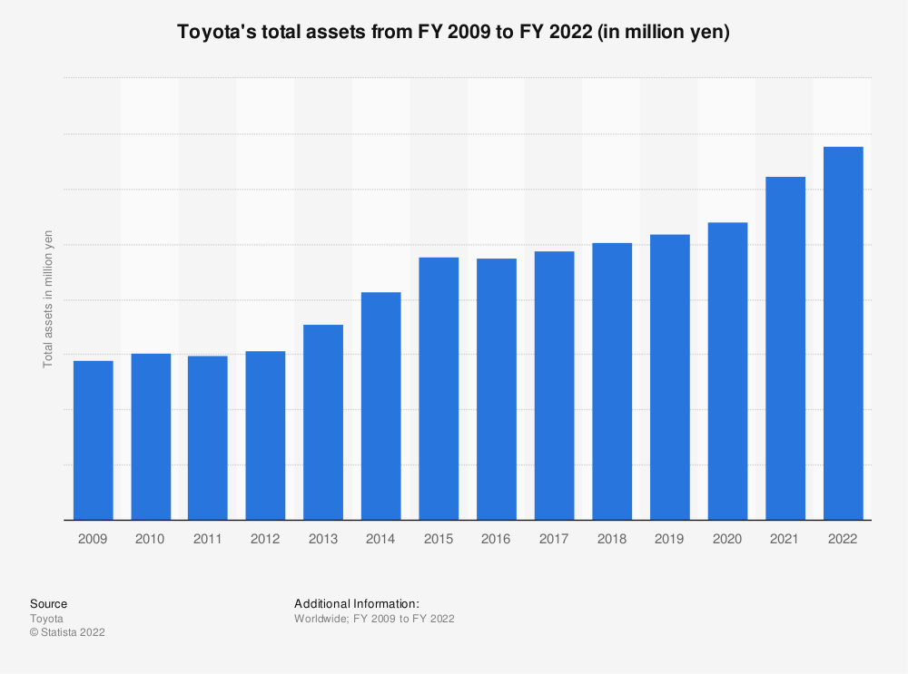 Statistic: Toyota's total assets from FY 2009 to FY 2020 (in million yen) | Statista