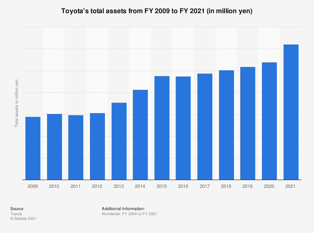 Toyota total assets 2019 | Statista