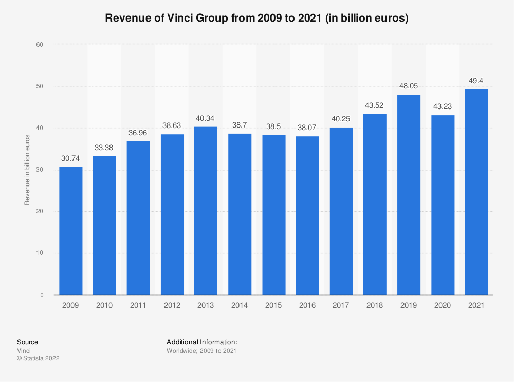 Statistic: Vinci's revenue from FY 2009 to FY 2018 (in billion euros) | Statista