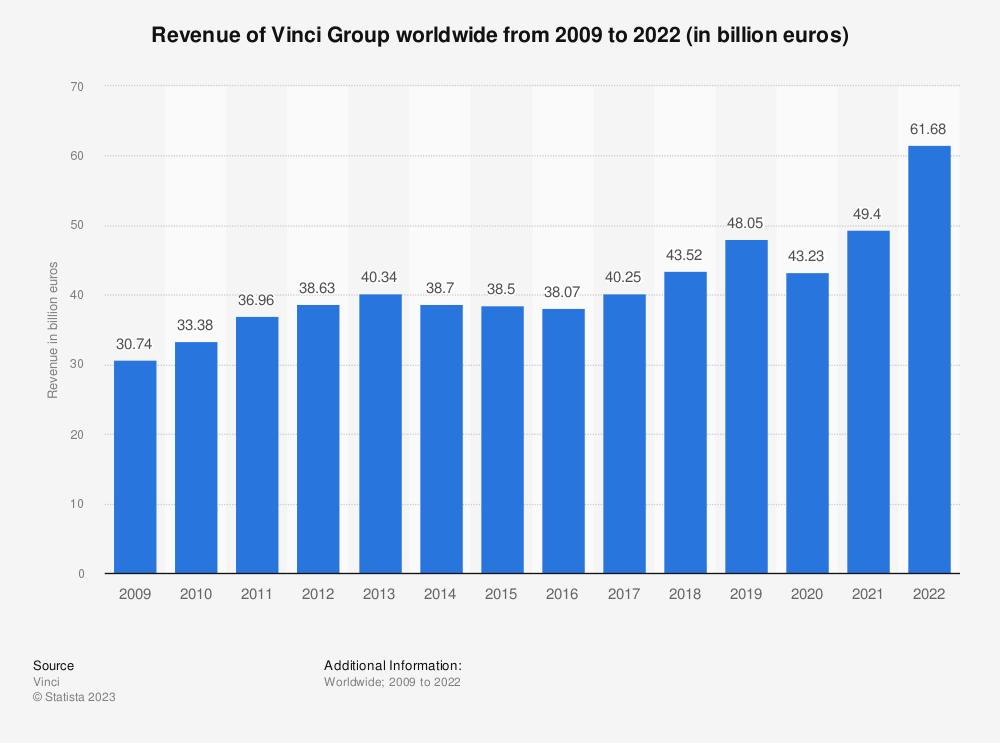 Statistic: Vinci's revenue from FY 2009 to FY 2018 (in billion euros) | Statista