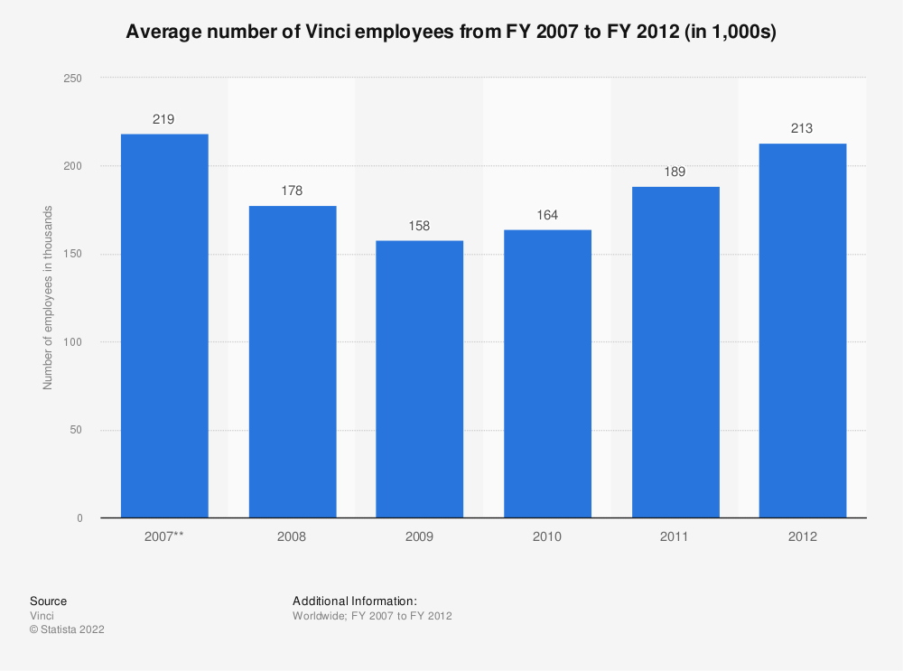 Statistic: Average number of Vinci employees from FY 2007 to FY 2012 (in 1,000s)* | Statista
