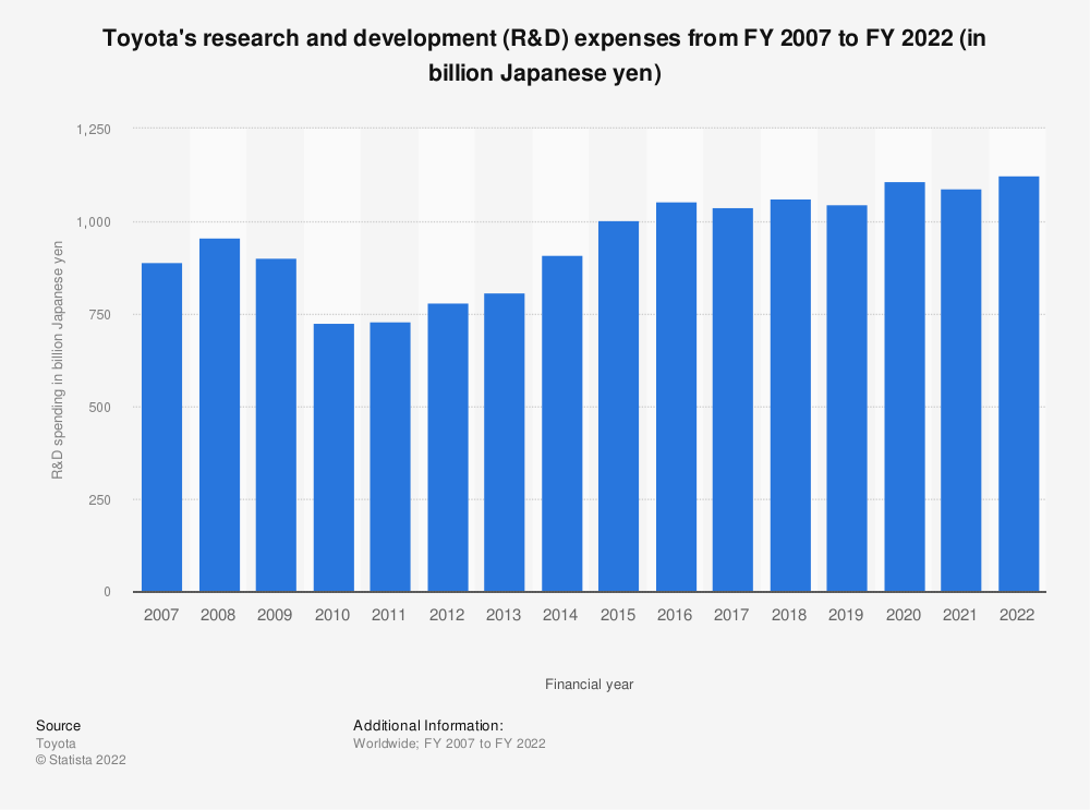 Statistic: Toyota's research and development (R&D) expenses from FY 2007 to FY 2018 (in million Japanese yen) | Statista
