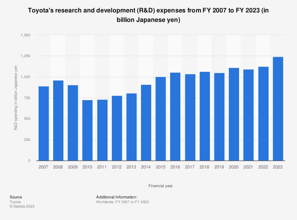 Toyota revenue chart