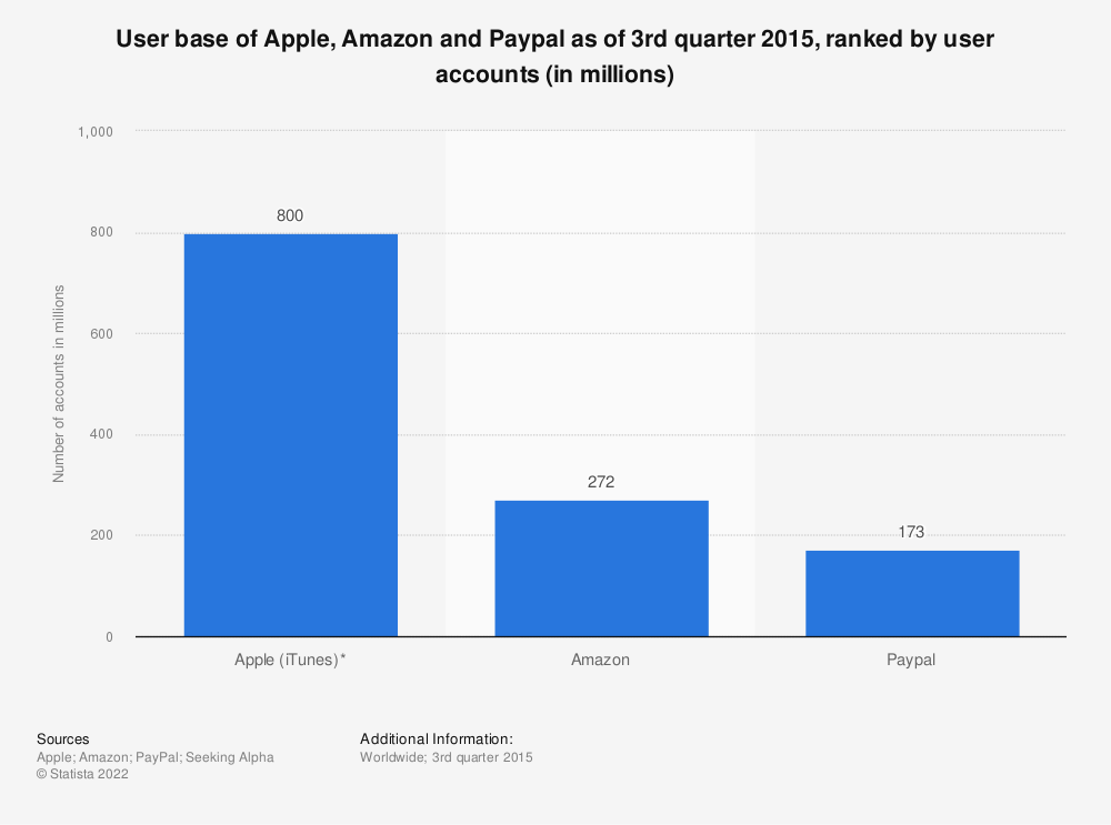 Statistic: User base of Apple, Amazon and Paypal as of 3rd quarter 2015, ranked by user accounts (in millions) | Statista
