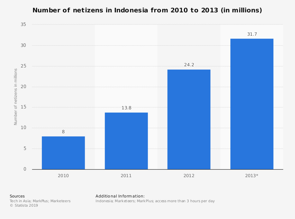 Statistic: Number of netizens in Indonesia from 2010 to 2013 (in millions) | Statista