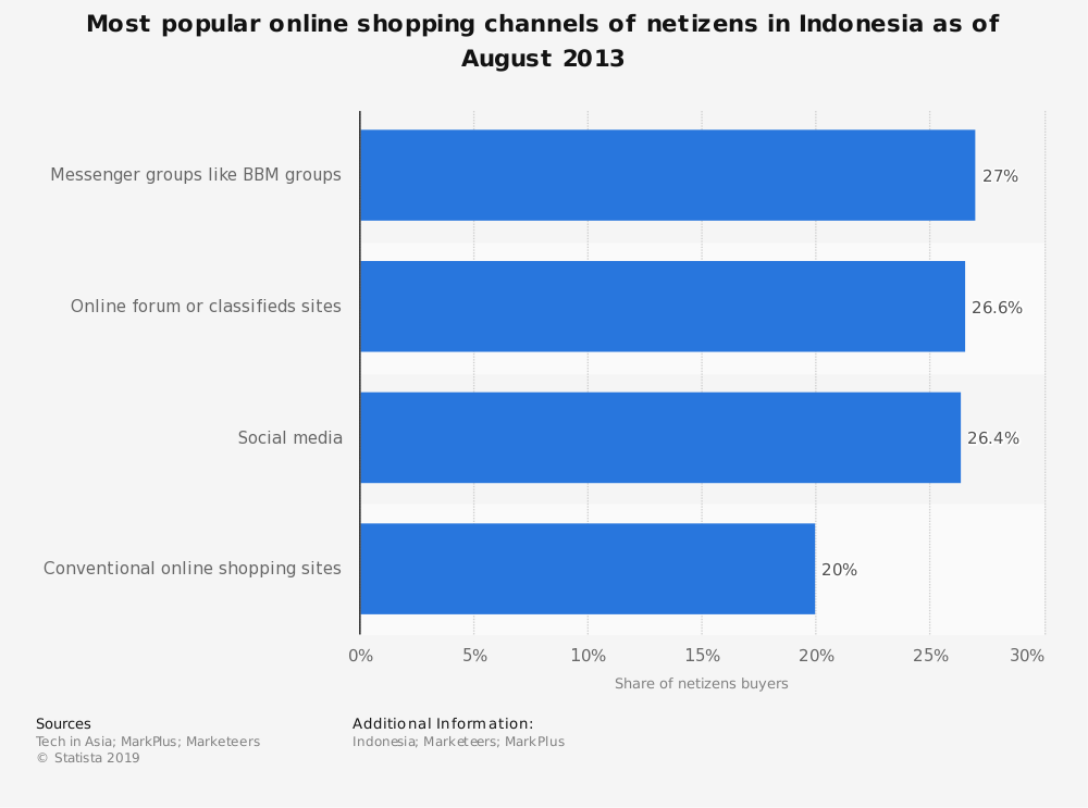 Statistic: Most popular online shopping channels of netizens in Indonesia as of August 2013 | Statista
